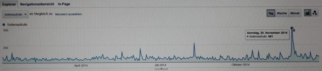 photo graph google analytics blogpaysages 2014